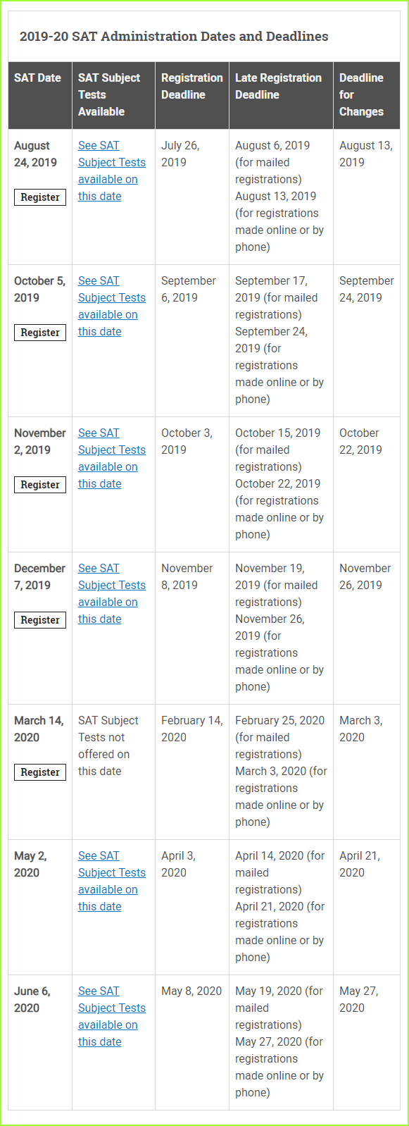ACT Test Dates and Deadlines | Know It All